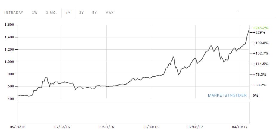 bitcoin dollar árfolyam története)