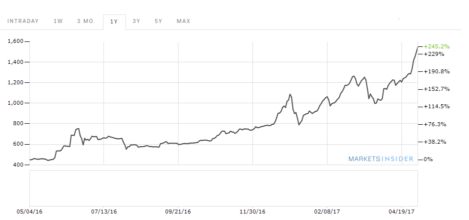 bitcoin keresése az árfolyam különbségén