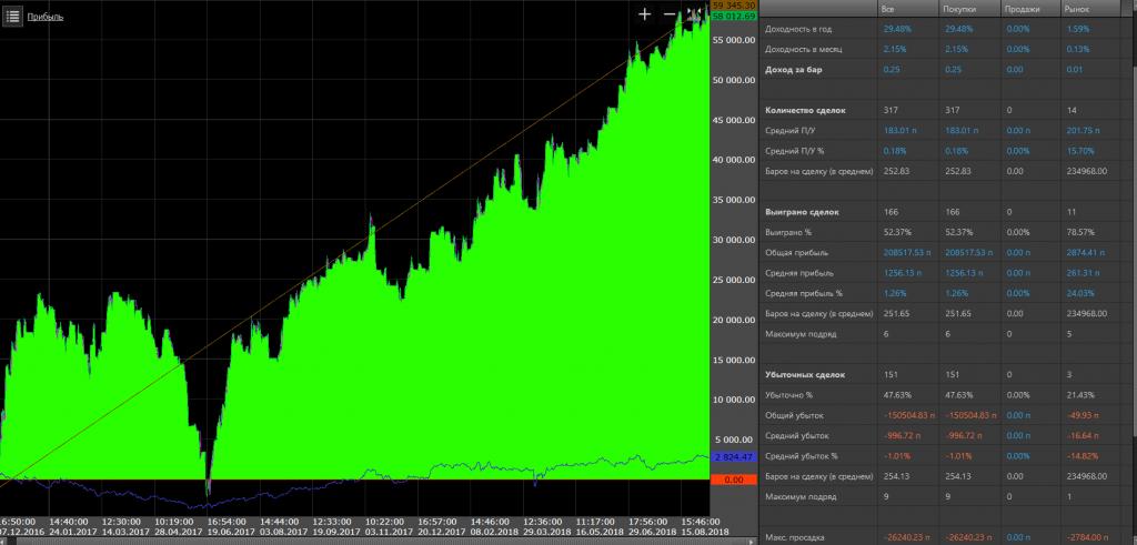 Hogyan kereskedjünk folyamatosan a FOREX piacon?