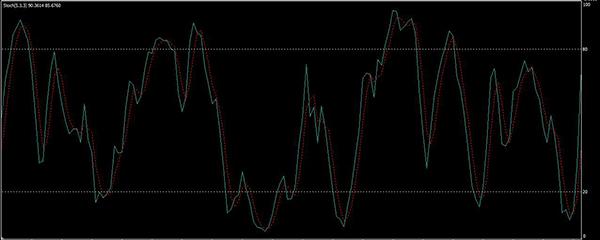 Sztochasztikus oszcillátor bináris opciókhoz. Hogyan működik?