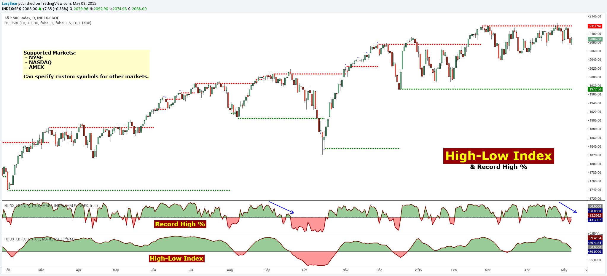 tradingview indexek