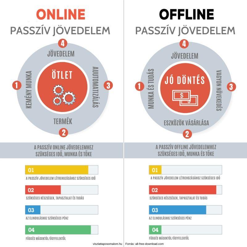 valós kereset és online jövedelem